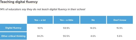 Digital-fluency-chart-DEMOS