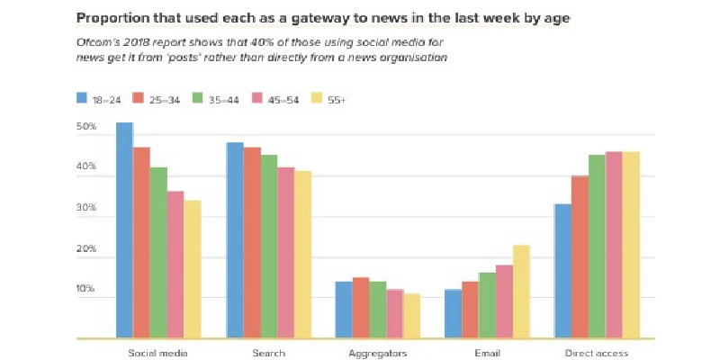Ofcom-gateway-to-news-chart-2018-report
