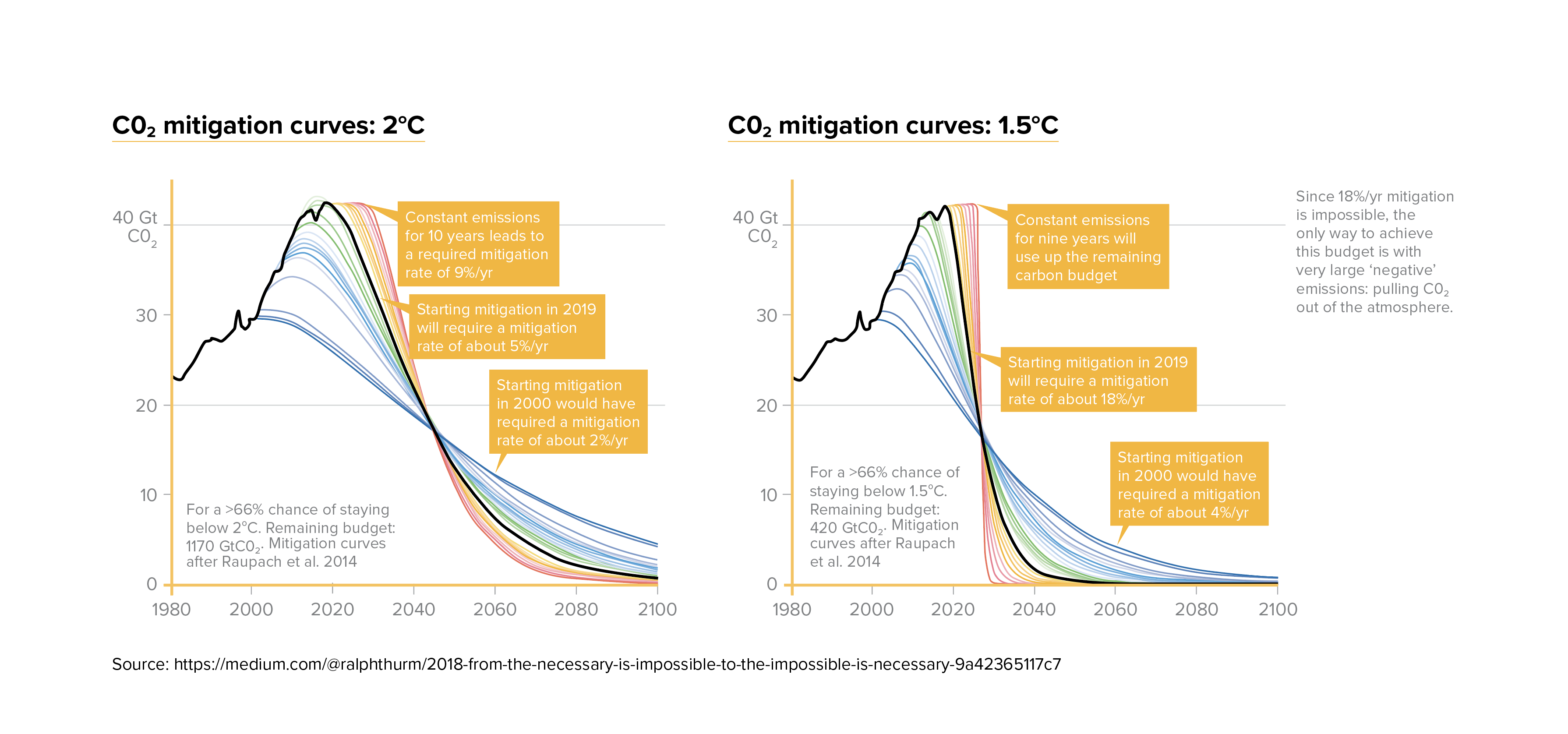 Co2-mitigation-curve