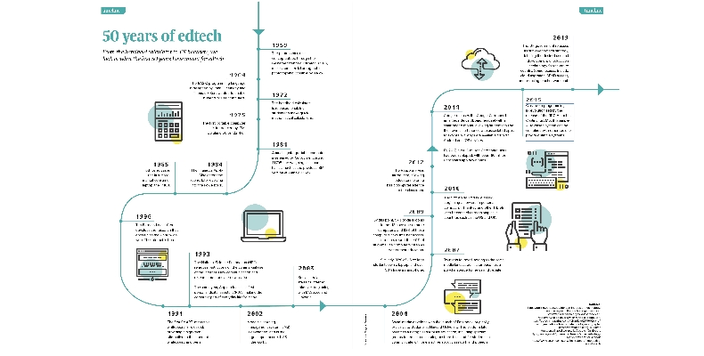 50-years-of-edtech-timeline