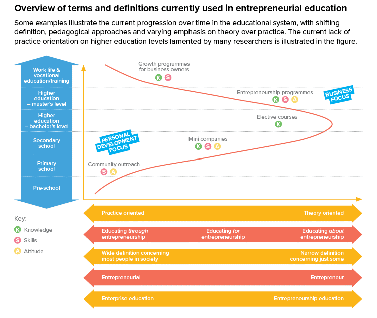 entrepreneurial education