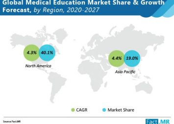 Medical education market to grow at a CAGR of 4.2% by 2027