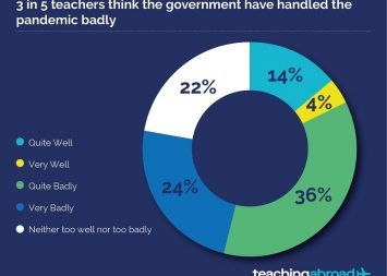 91% of teachers feel gulf between rich and poor students will deepen